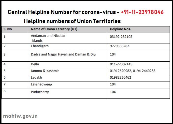 Coronavirus Phone numbers for Help
