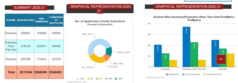 Scholarship Summry 2020-21