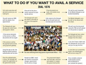 Delhi Govt Door to Door Service List 2021